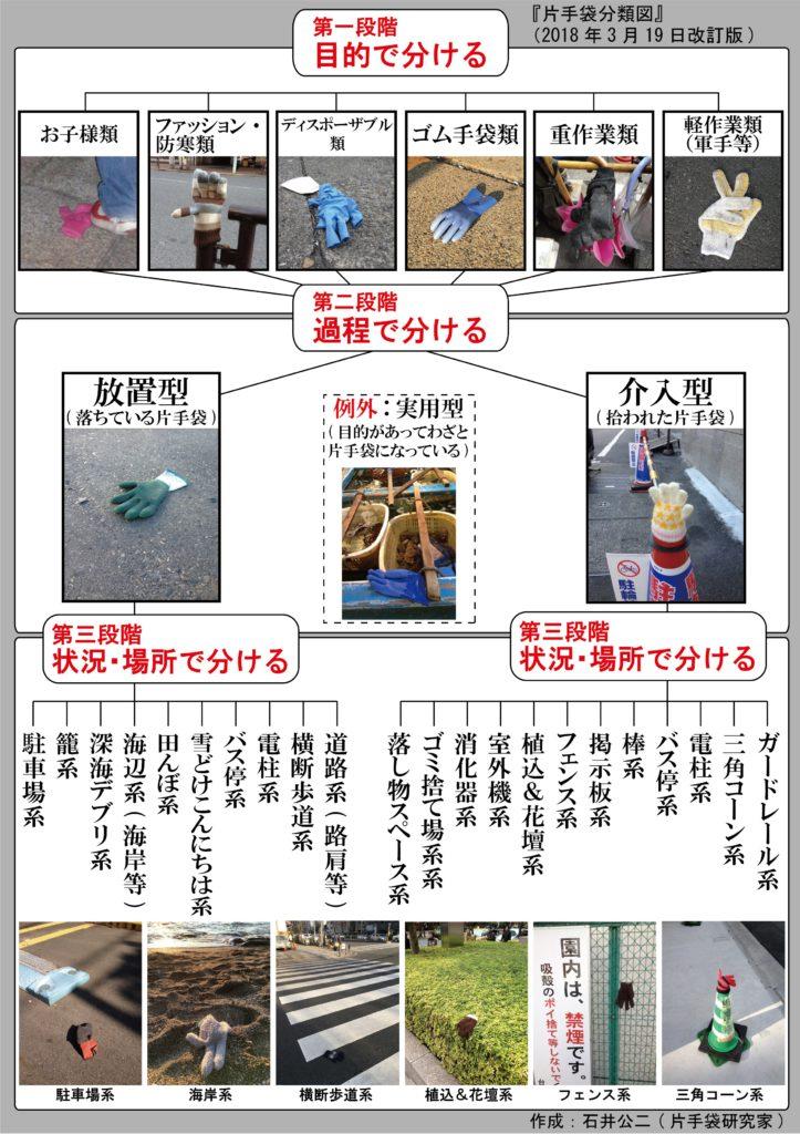 研究の成果をまとめた「片手袋分類図」(2018年3月19日改訂版)