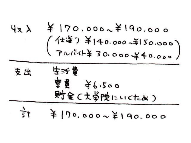 西さんの1ヶ月の収支(2001年作成の写真&インタビュー集より)