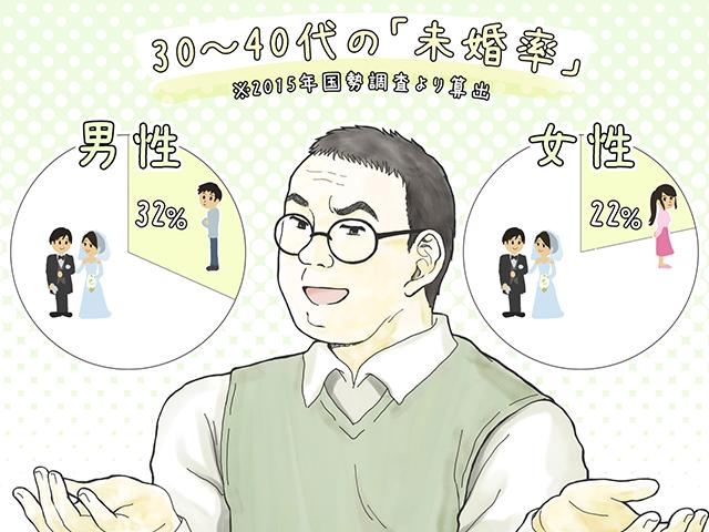 30~40代の未婚率は、男性32%、女性22%(イラスト・古本有美)