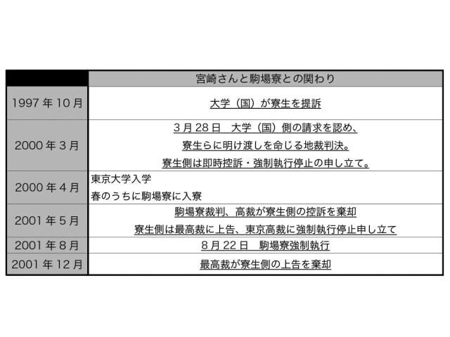宮崎さんと駒場寮の関わり 参考文献:『東大駒場寮物語』(松本博文/KADOKAWA)、『学内広報No.1230』(東京大学広報委員会)「駒場寮問題の完結と将来の駒場キャンパス」